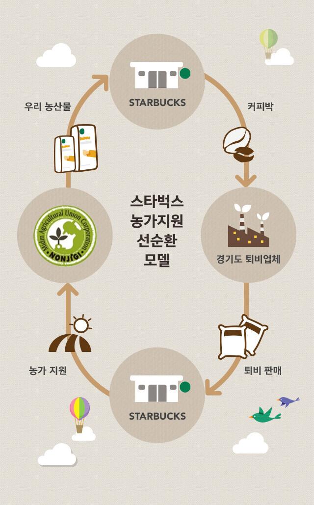 스타벅스 농가지원 선순환 모델에 관한 설명